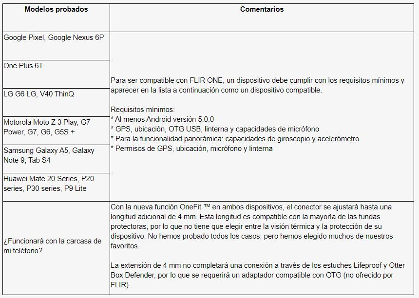 Compatibilidad Dispositivos Móvil Android