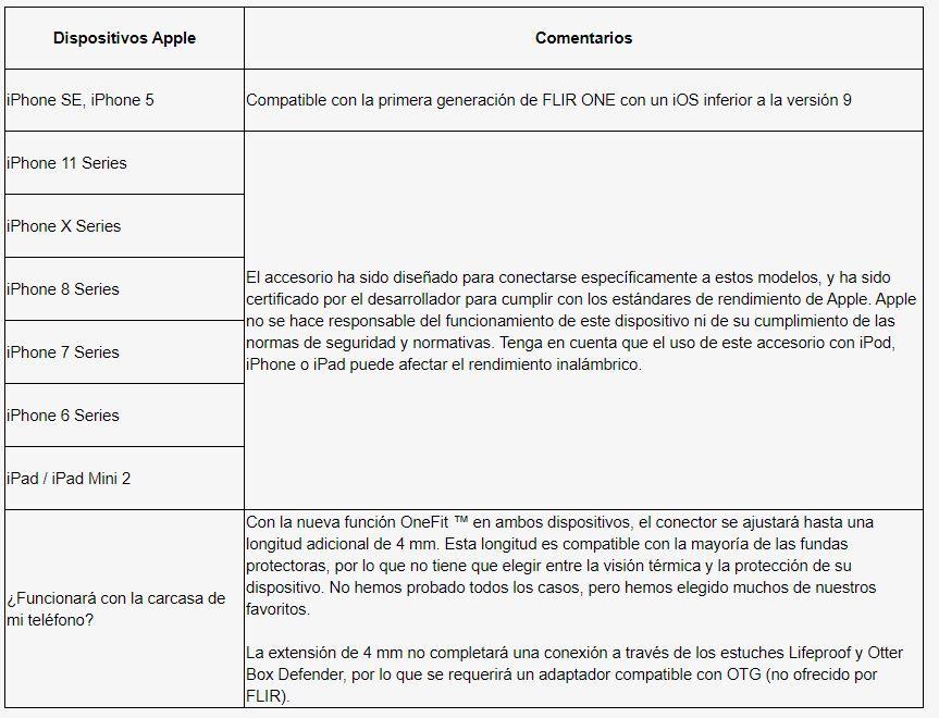 Compatibilidad iOS iphone ipad