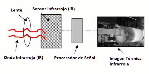 Partes cámara térmica termográfica